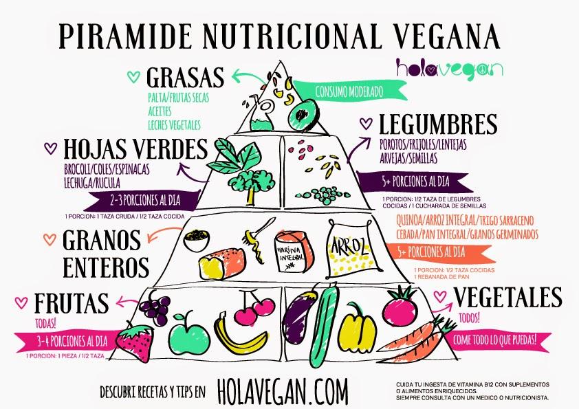 piramide-nutricional-holavegan